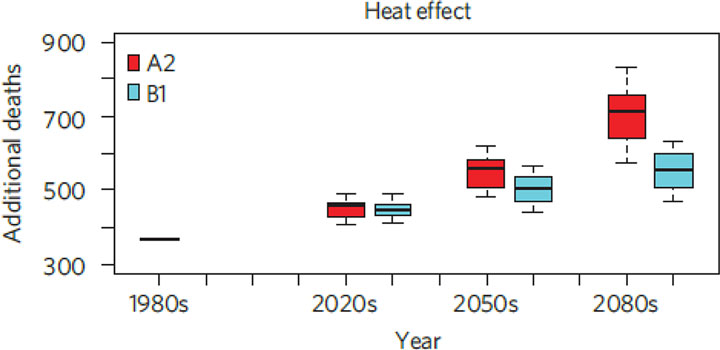 Figure ES.5. Heat-related deaths in the 1980s (observed), 2020s, 2050s, and 2080s for 16 global climate models and the A2 and B1 GHG scenarios. Source: Li et al., 2013.