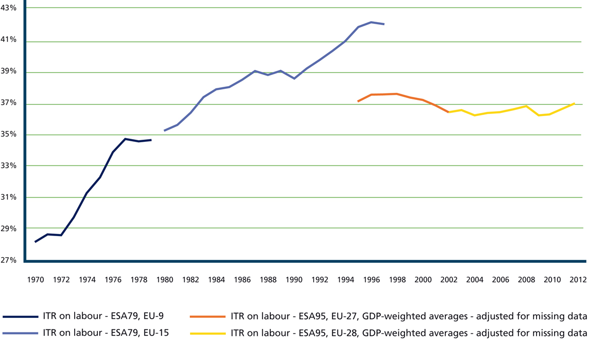 Figure 3: Implicit tax rate on labour (EU, 1995 2012) 81 According to a PwC study, labour taxes and social contributions in the EU and the European Free Trade Association (which includes Iceland,