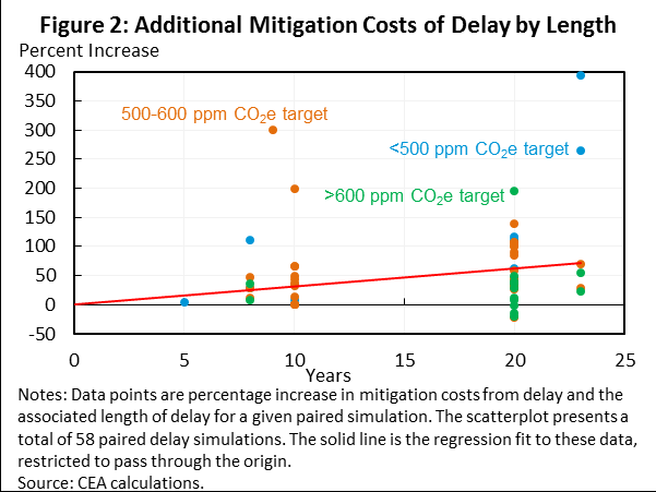 discussed below as sensitivity checks), and only includes paired comparisons for which both the primary and delayed policies are feasible (i.e. the model was able to solve for both cases).