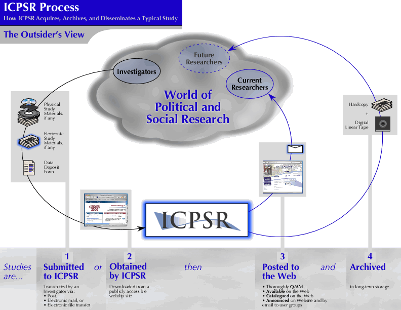 The Solution Three years ago, ICPSR began to respond by investing in a focused effort to document its pipeline process systematically, coherently, comprehensively, spanning the entire pipeline from
