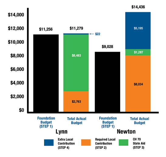 Figure 1: Illustration of the Foundation Budget Calculation for Districts Source: Massachusetts Budget & Policy Center or program group (e.g., low-income, special education, English language learners) by anticipated per-pupil spending for each group.
