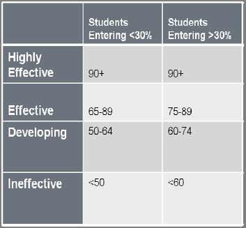 SAMPLE MODEL 2: (Class Targets, HEDI Criteria Included in Targets): Set targets around student mastery of all standards, or a subset of power standards for a course.