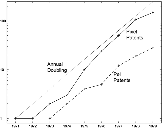 Moore s law? The graph shows the approximate annual doubling of U. S. patent applications using the words pixel and pel during the 1970s (issued patents are counted in their year of filing).