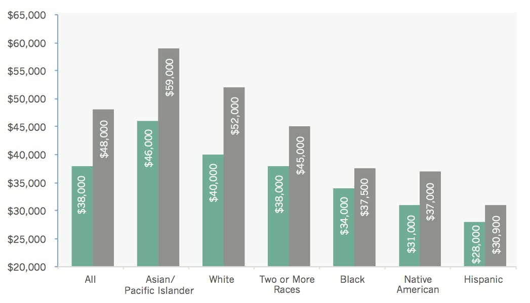 Earnings and the Gender Wage Gap for Women of Color Women s earnings differ considerably by race and ethnicity.