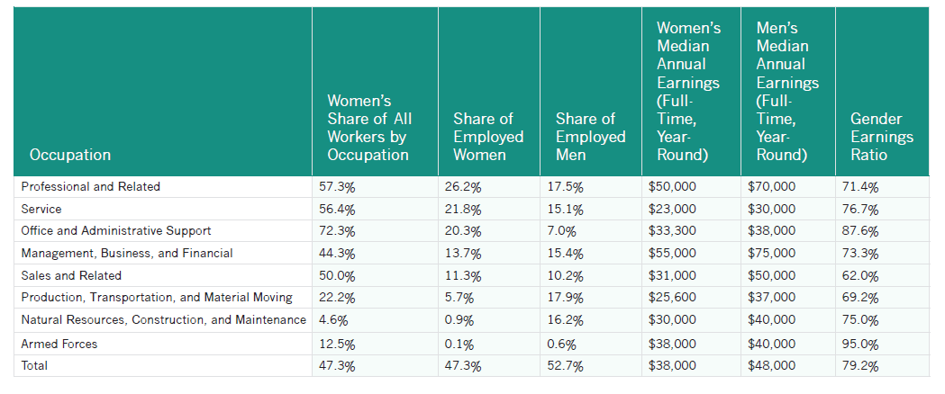 Table 2.5. Distribution of Women and Men Across Broad Occupational Groups and Gender Earnings Ratio, United States, 2013 Note: For employed women and men aged 16 and older.
