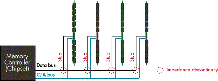 Figure 11. Stub-bus topology Each stub-bus connection creates resistance that can degrade signal integrity. In addition, each DIMM creates an electrical load on the bus.