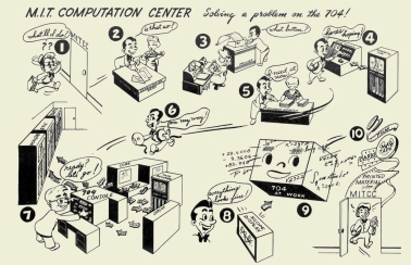 Figure 1: Comic about using the IBM 704 in the MIT Computation Center computing technology had on the computing environment at MIT.
