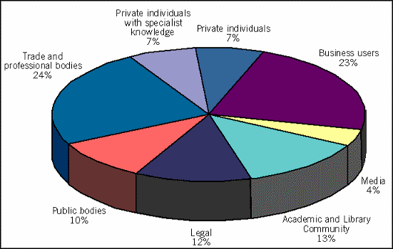 ANNEX B Breakdown of respondents by category User Type Quantity Percentage Total A Private individuals, not covered in any of the following 5 7% categories.