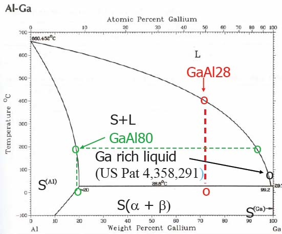 Figure 9: Aluminum-gallium phase diagram showing hydrogen-producing alloys (24). In the hydrogen production process, the gallium would be essentially an inert species that could be reused.