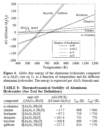 The free energy of the aluminum hydroxides compared to aluminum oxide is shown in Figure A1 below (3): Figure A1: Thermodynamic stability of aluminum hydroxides versus temperature (Figure 6 and Table