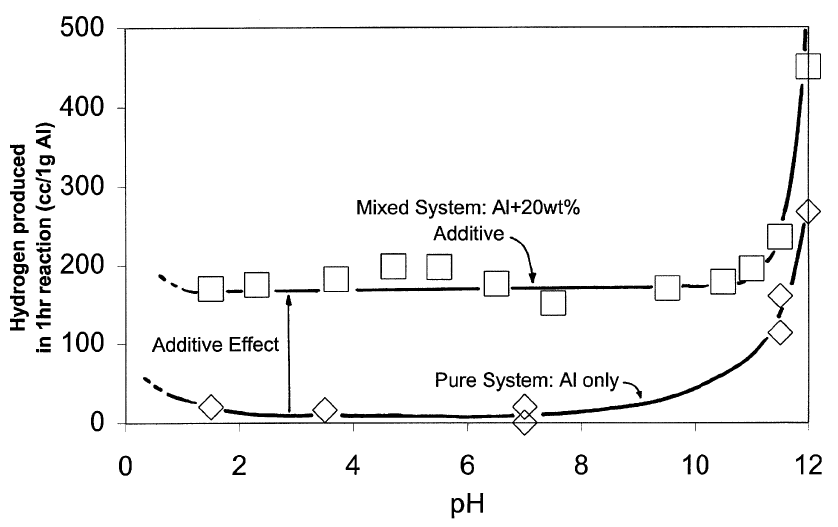 Figure 2: Hydrogen production versus ph for aluminum-aluminum oxide powder mixtures (12).