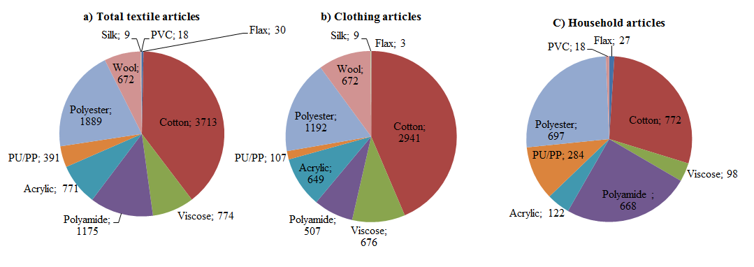 When viewing only clothing textiles, cotton accounts for over 43% of all fibres (in terms of mass of consumption).