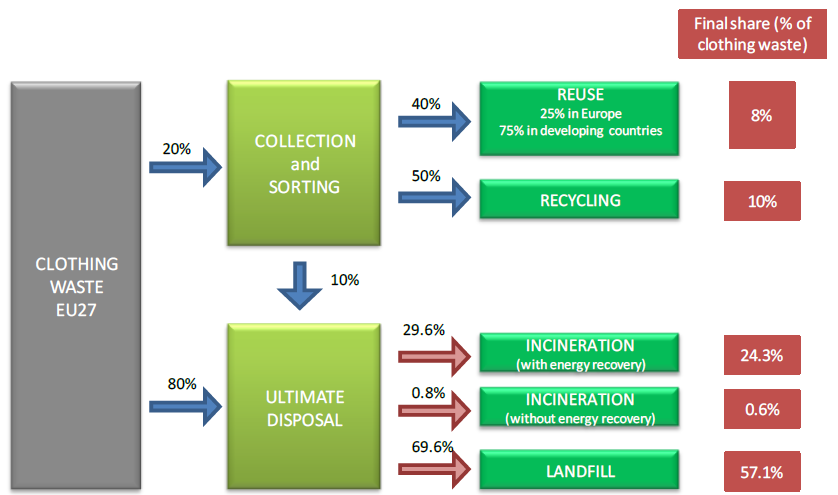 In Figure 6 the textile waste management of clothing on EU level is illustrated 42. At EU level, the amount of landfill of the consumed textile clothing is about 57% according to Beton et al.