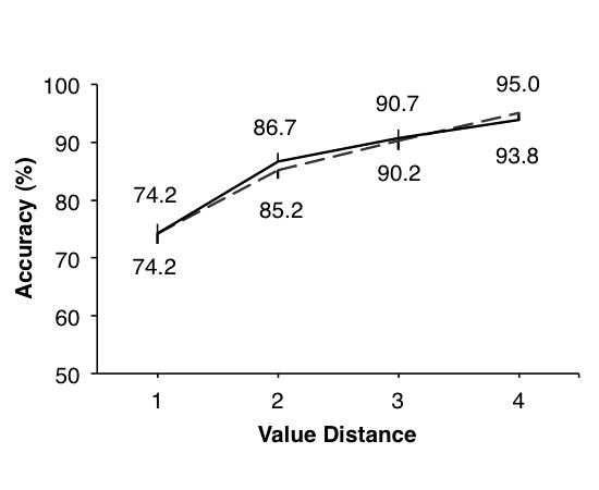 Judgment and Decision Making, Vol. 6, No. 6, August 2011 Fast consumer decisions 528 Figure 7: Experiments 3 (dashed line) & 4 (solid line).