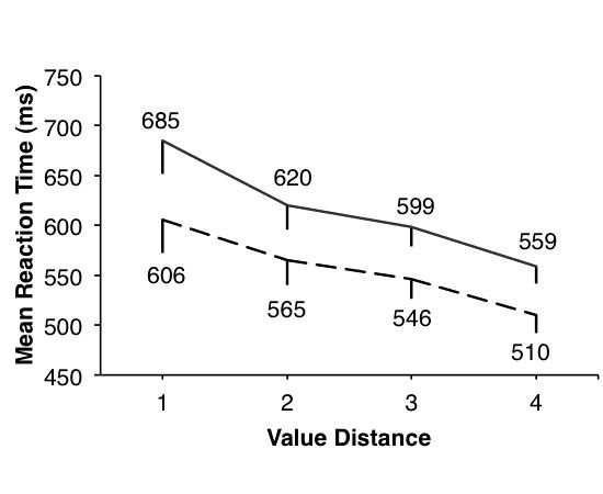 Error bars denote SEM. Figure 8: (A) Comparison of Minimum RTs and Mean RTs in all experiments: Experiment1 = Speed; Experiment 2 = Control; Experiment 3 = Conf; Experiment 4 = Manual.
