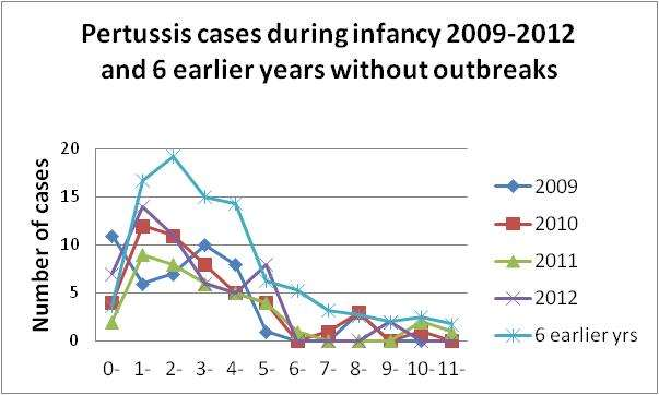 four years, 2009-2012. Figur 1.6: Relative proportion of pertussis cases per year for children 0-4 years of age.