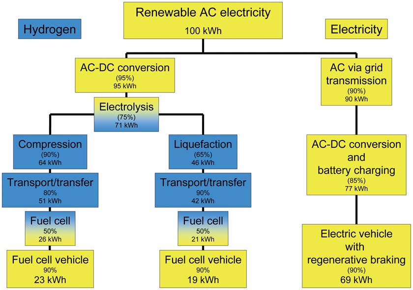 Fig. 9. Useful transport energy derived from renewable electricity. the stages involved. Four cases may serve to illustrate the point [3].