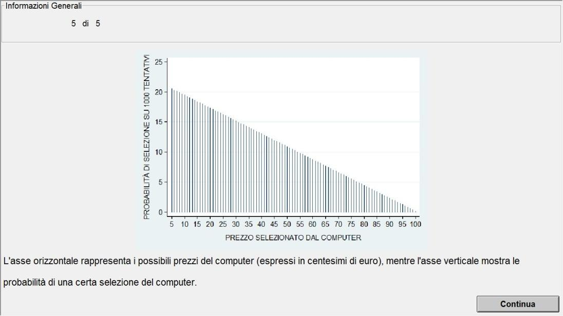 SCREENSHOT 5 English translation (top-down): General Information 5 out of 5 The horizontal axis represents the possible computer s prices (expressed in cents), while the vertical axis represents the