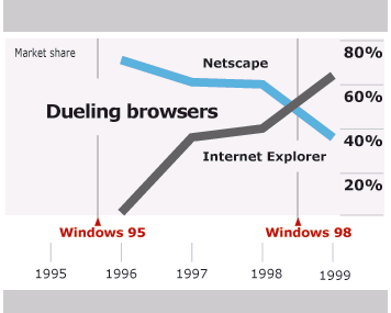 By 1998, Microsoft executives were confident that the browser battle is close to over and that they had extinguished the threat to the Windows monopoly.