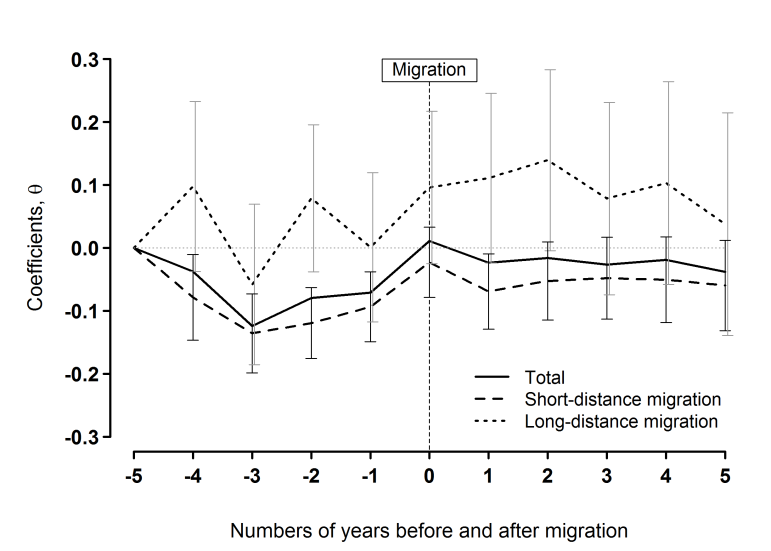 migration events into subgroups would lead, however, to seriously limited sample sizes. Thus we restrict the analysis here to just a broad categorisation of movement types.