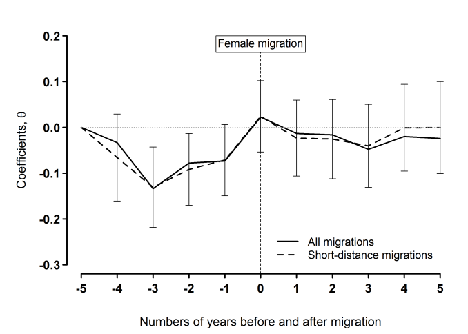 Figure 4 The dynamic effect of short-distance migration on subjective well-being (SWB) of males (left panel) and females (right panel).