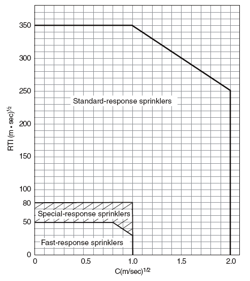 Verifying fire safety design in sprinklered buildings Figure 6.1 International Sprinkler Sensitivity Ranges, Response Time Index (RTI) versus Conductivity (C). Adopted from ISO (2004). Figure 6.1 shows three broad ranges of sprinkler sensitivity: standard, special, and fast response.