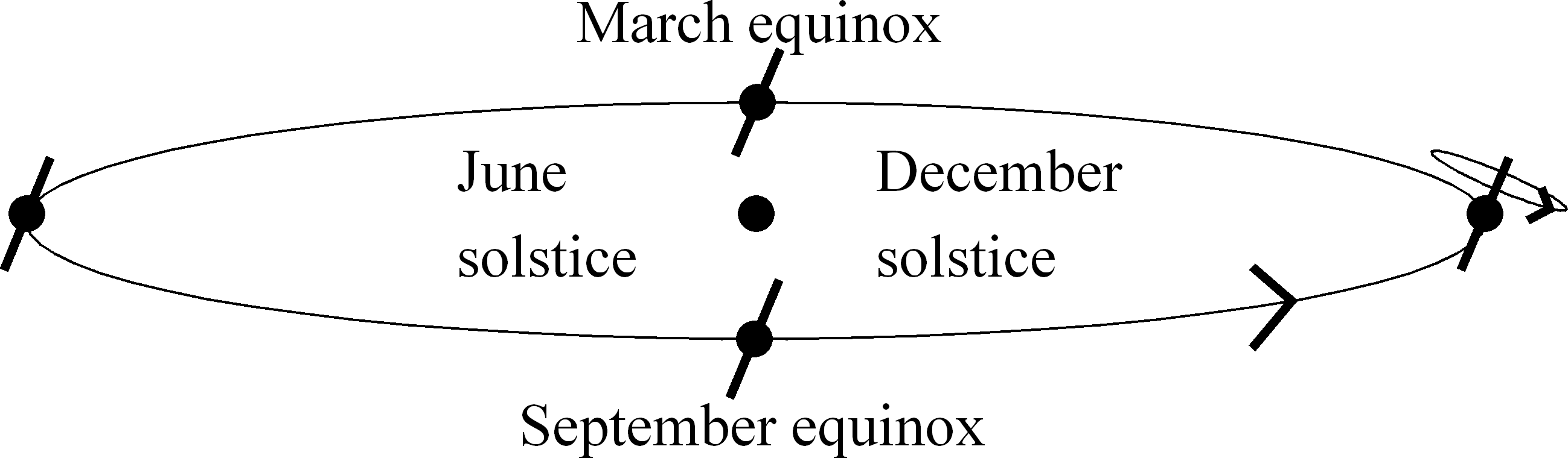 Figure 1: The ecliptic plane axis that passes through it, but it revolves around some outside object. Early astronomers realized that the motion of the Sun along the ecliptic was not uniform.
