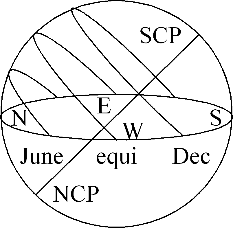At the time when the terms Tropic of Cancer and Tropic of Capricorn were coined, the solstices were in the zodiac constellations of Cancer and Capricorn. Because of precession (Section 2.