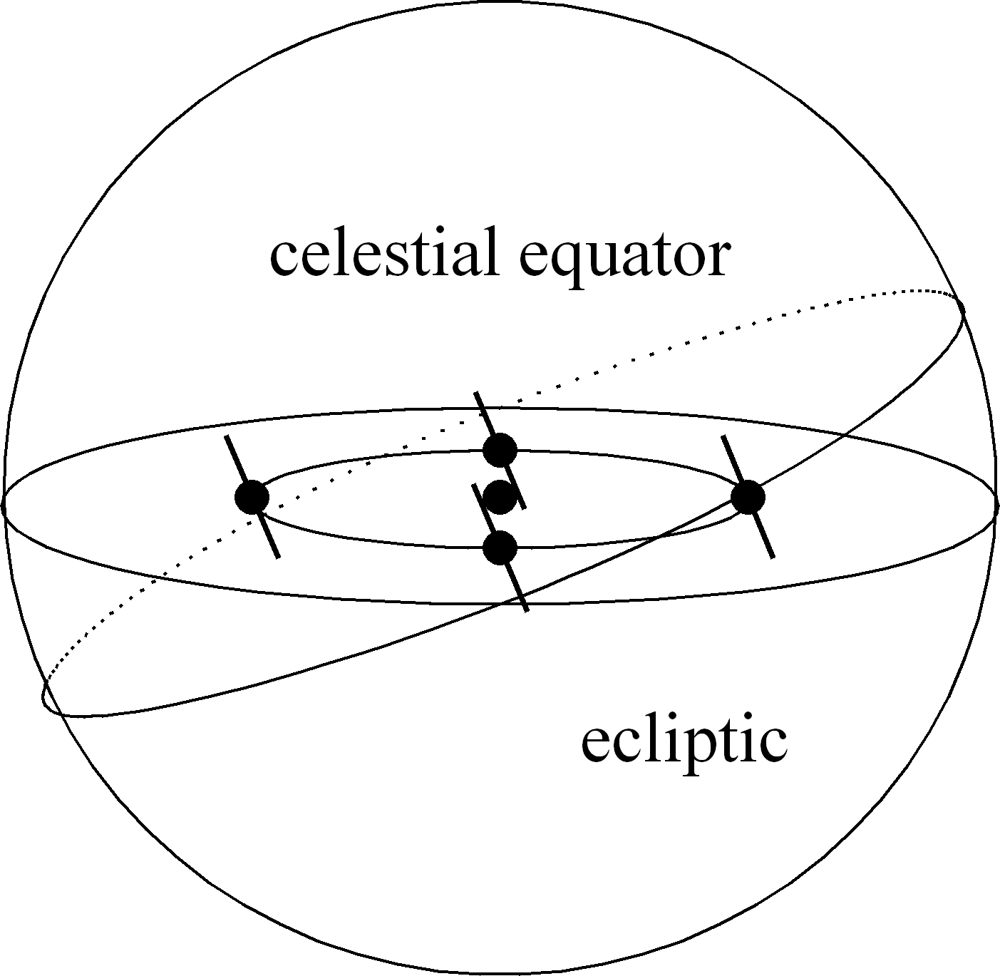 Figure 5: The celestial sphere 3 Basic calendrical concepts 3.1 The year If we consider a lunar year consisting of 12 mean lunar months, the length equals 354.