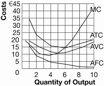 Exhibit 6 b. Explain the shape of each of the curves you plotted in part (a) above. AFC declines as the quantity goes up because a fixed cost is spread across a greater number of units.
