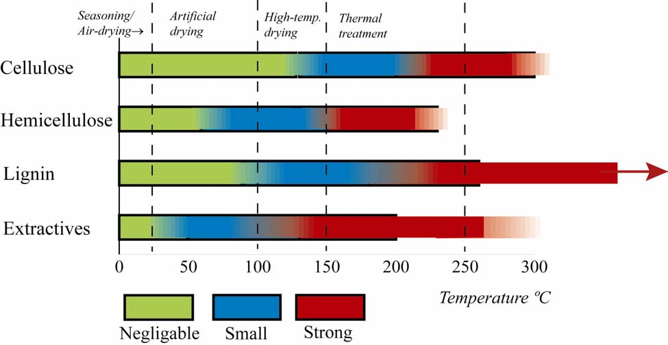 Colour changes and acid formation in wood during heating For high temperature (HT) drying conditions, 90º 150ºC, the changes for all wood components are more obvious, and losses in wood strength and