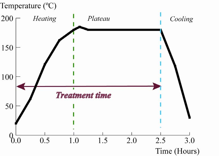 Colour changes and acid formation in wood during heating Figure 9: Tentative temperature profile inside a closed Teflon vessel for a hydrothermal treatment run (Papers V and VI).