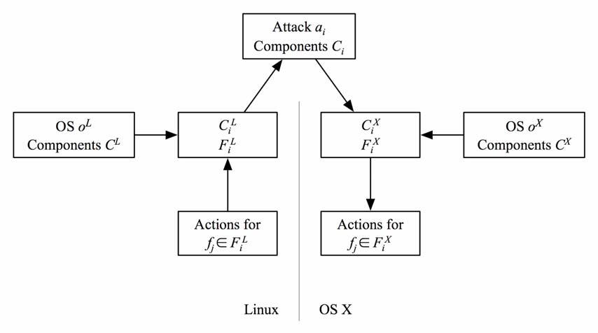 Figure 6: Porting a Procedure from Linux to OS X Abstraction Levels The level of abstraction used when choosing components can be matched to the goals of the forensic procedure.