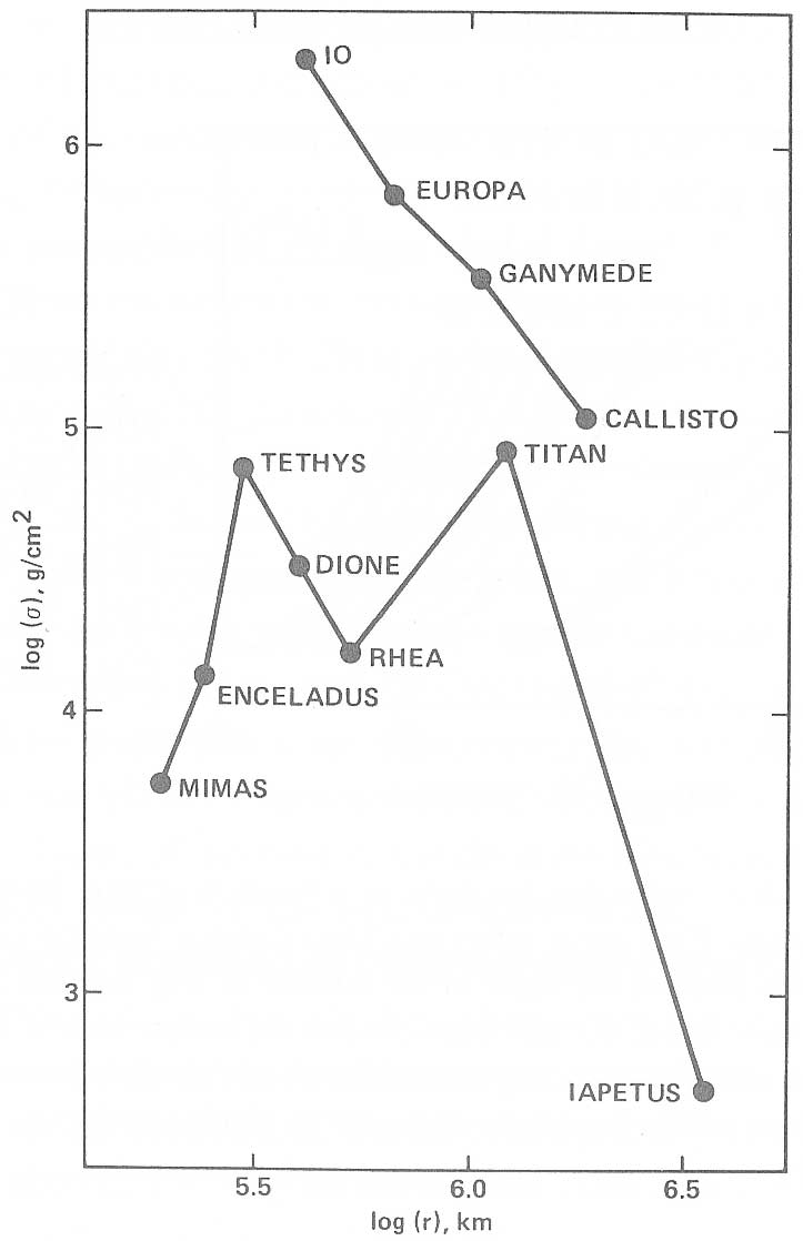 FORMATION OF THE GALILEAN SATELLITES 3405 Fig. 1. Minimum mass subnebulae for the Jupiter and Saturn satellite systems (from Pollack & Consolmagno 1984).
