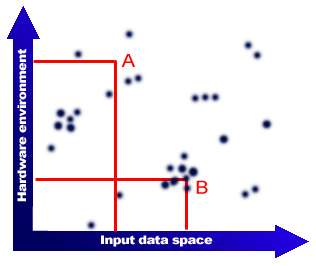 The dark splotches in the diagram denote bugs in the software. You will note that bugs tend to cluster around one or more areas with in one or more axes.these define the areas of risk in the product.