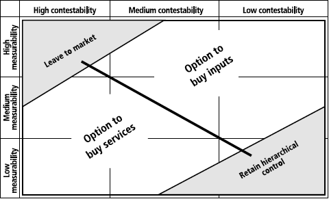The potential importance of transaction costs and thus the scope for contracting out services or publicly produce them can be depicted along a matrix (Preker, Harding & Travis, 2000) such as the one