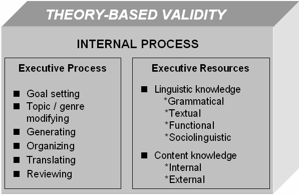 Figure 1: The elements of theory-based validity (Weir 2005) 3 RESEARCH DESIGN AND DATA COLLECTION 3.