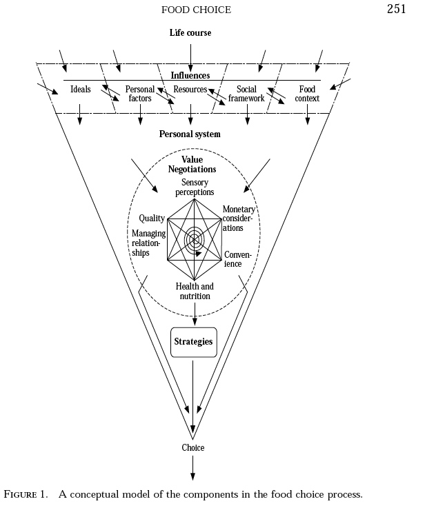 Appendices Appendix A Conceptual Model for Food Choice Furst T, Connors M, Bisogni CA, Sobal