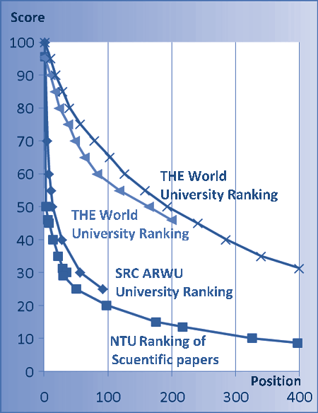 Figure I-1 illustrates the sharp fall in ranking scores within the first 200 to 500 universities which explains why several global rankings stop displaying university scores below a first 200 cut-off