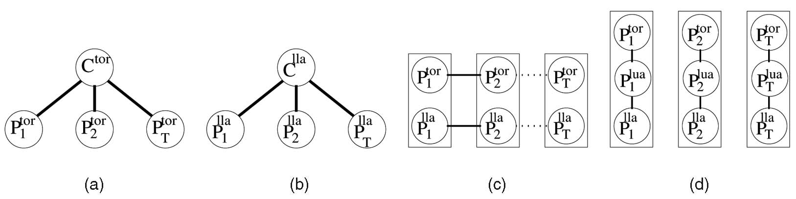 70 IEEE TRANSACTIONS ON PATTERN ANALYSIS AND MACHINE INTELLIGENCE, VOL. 29, NO. 1, JANUARY 2007 Fig. 9. A set of trees for loopy inference on our temporal pictorial structure.
