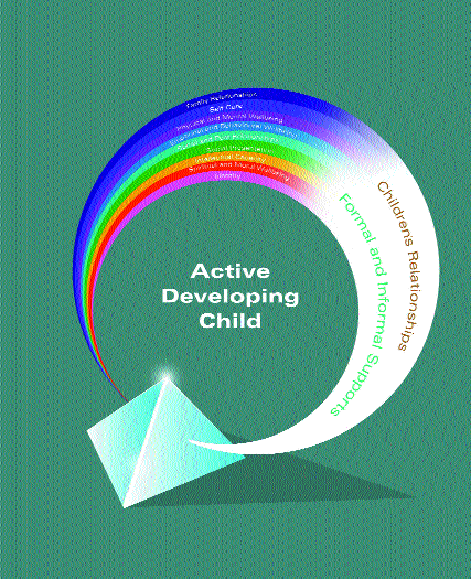 Figure 2.18: The Whole Child Perspective Box 2.1 Dimensions of Childhood Development Physical and Mental Wellbeing: includes growth and development as well as physical and mental health.