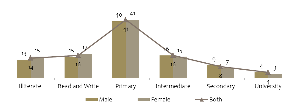 Figure 4: Distribution of Syrian refugees by sex and educational attainment (%) As far as enrolment is concerned, several studies reveal that enrolment of Syrian students in Lebanese schools is low