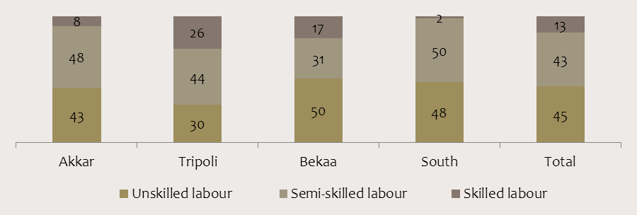 Box 3: Skill level of working Syrian refugees The figure below categorizes working refugees into three types of occupations.