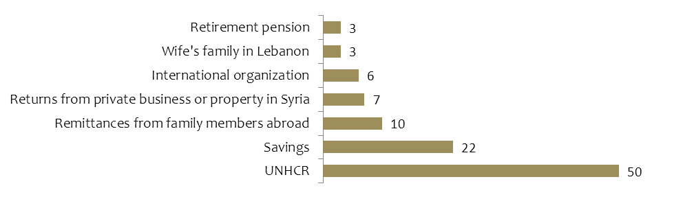 LBP 696,000 18. Similarly, the average monthly income for Lebanese workers in the Bekaa is around LBP 778,000 and LBP 679,000 in the South.