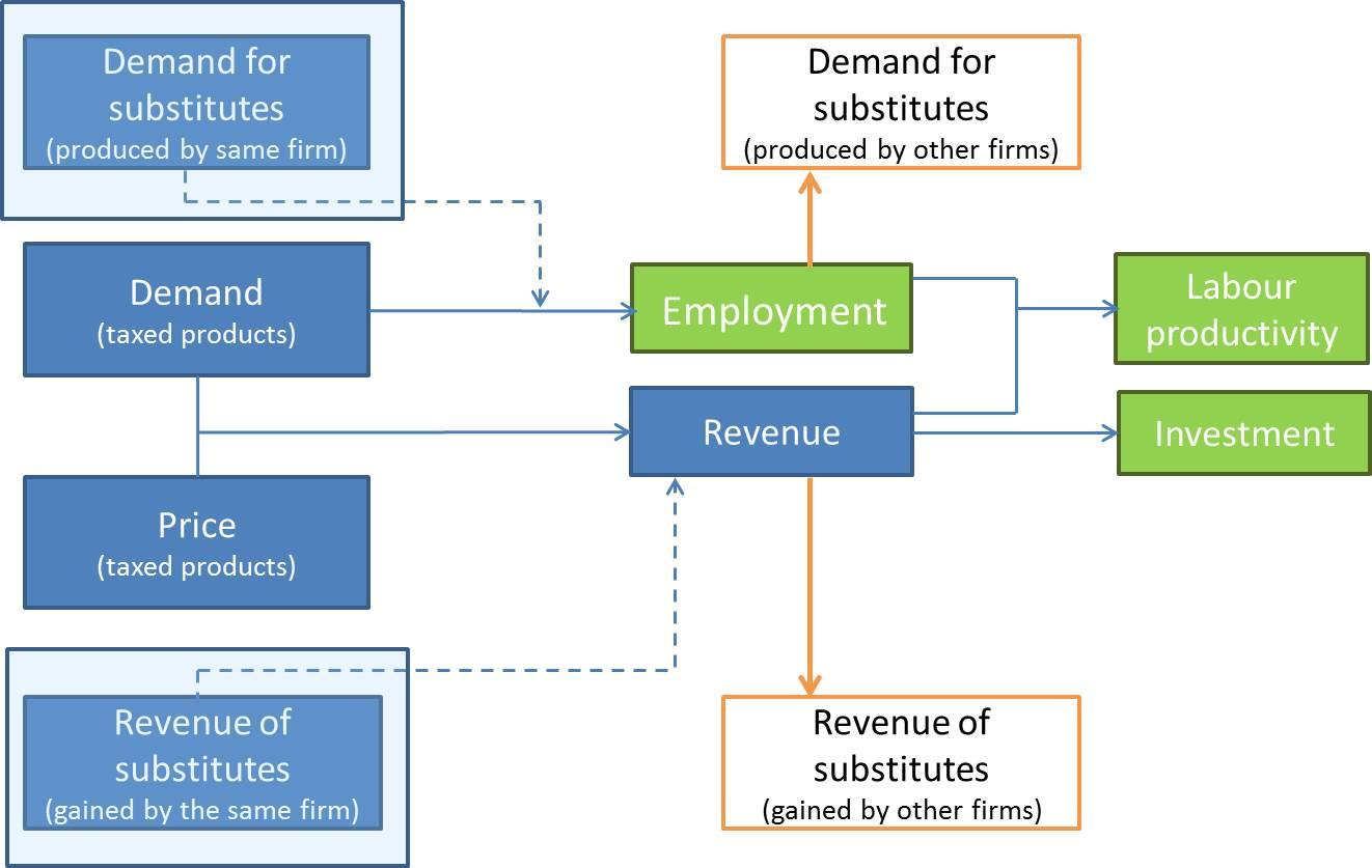 For the analysis of competitiveness, we take into account employment, labour productivity and investments. Figure 3.