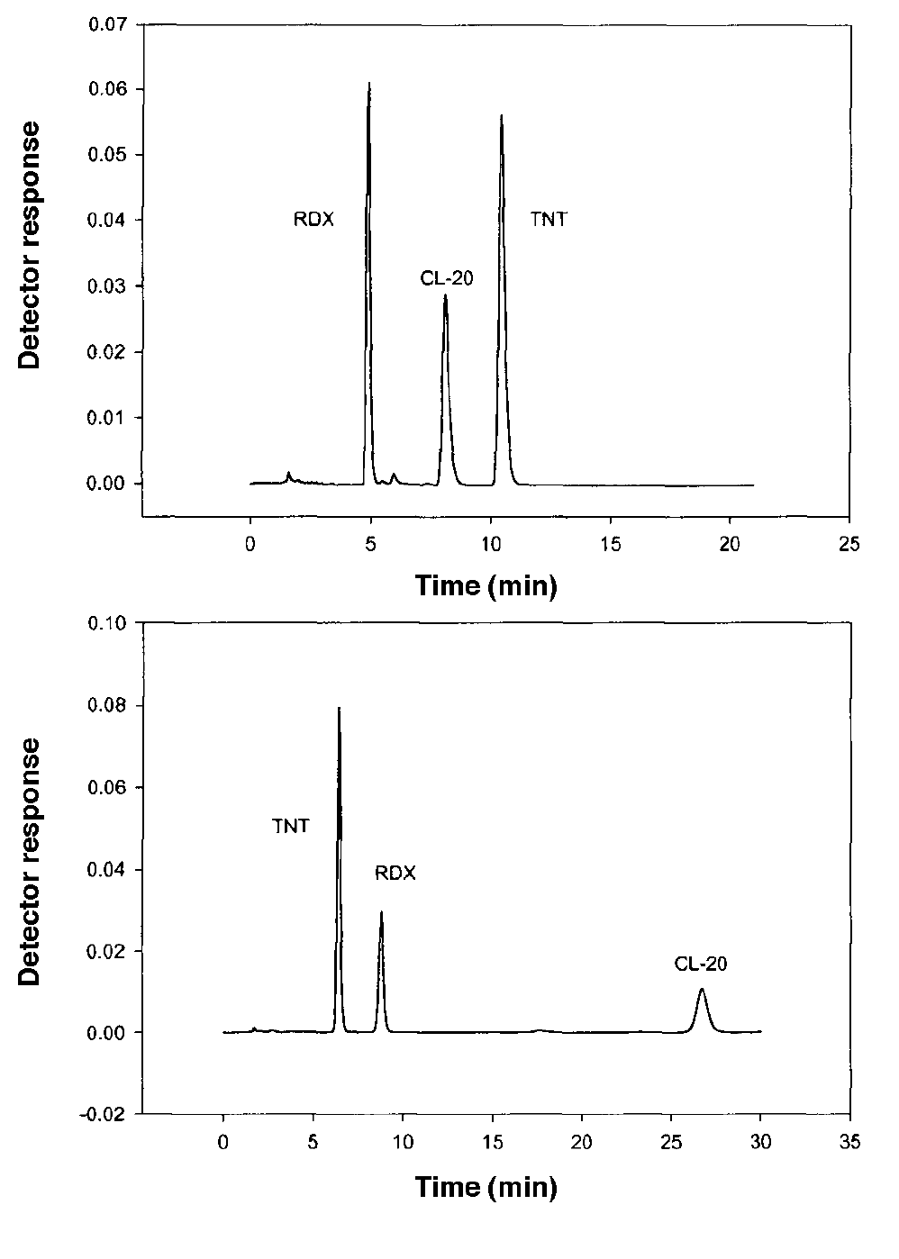 Figure 7 illustrates chromatograms showing the analysis of a mixture of common explosive compounds plus CL-20 using the proposed method on C-18 and CN columns.