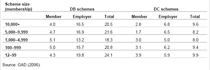 Table 4 - Contribution rates to UK pension schemes by size (as % of wages) 3.