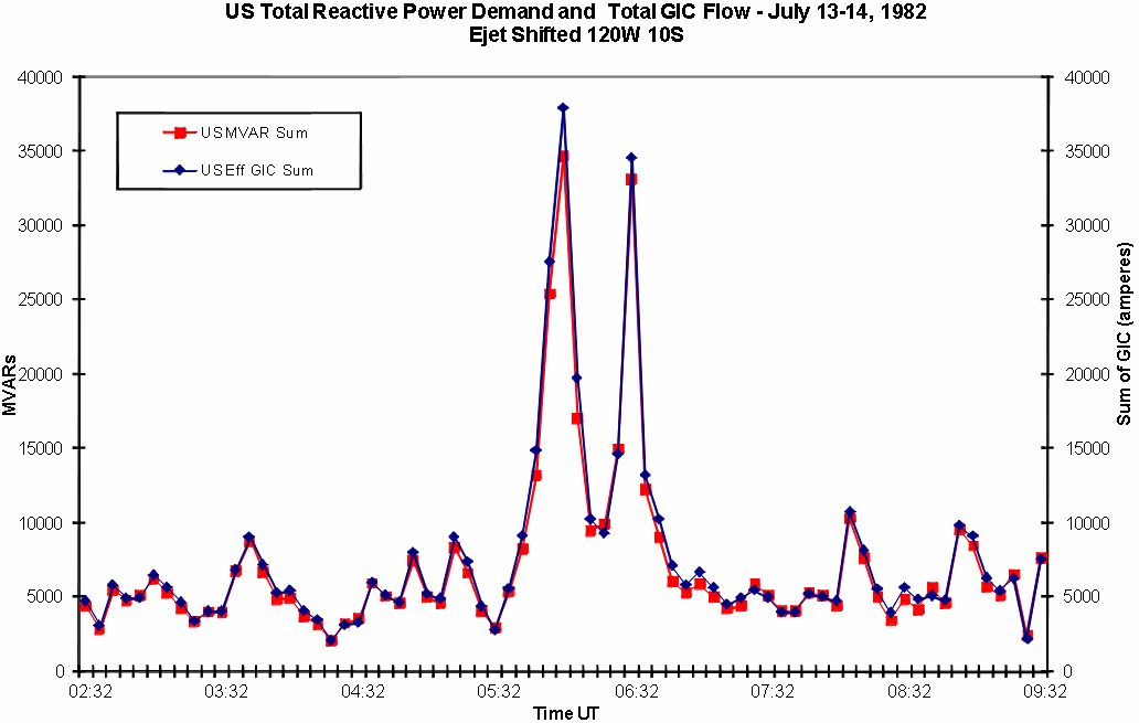 Figure 3-21. GIC and MVAR demand variations for the U.S. power grid during the July 13-14, 1982 geomagnetic storm with 120 o longitude and 10 o latitude shift.