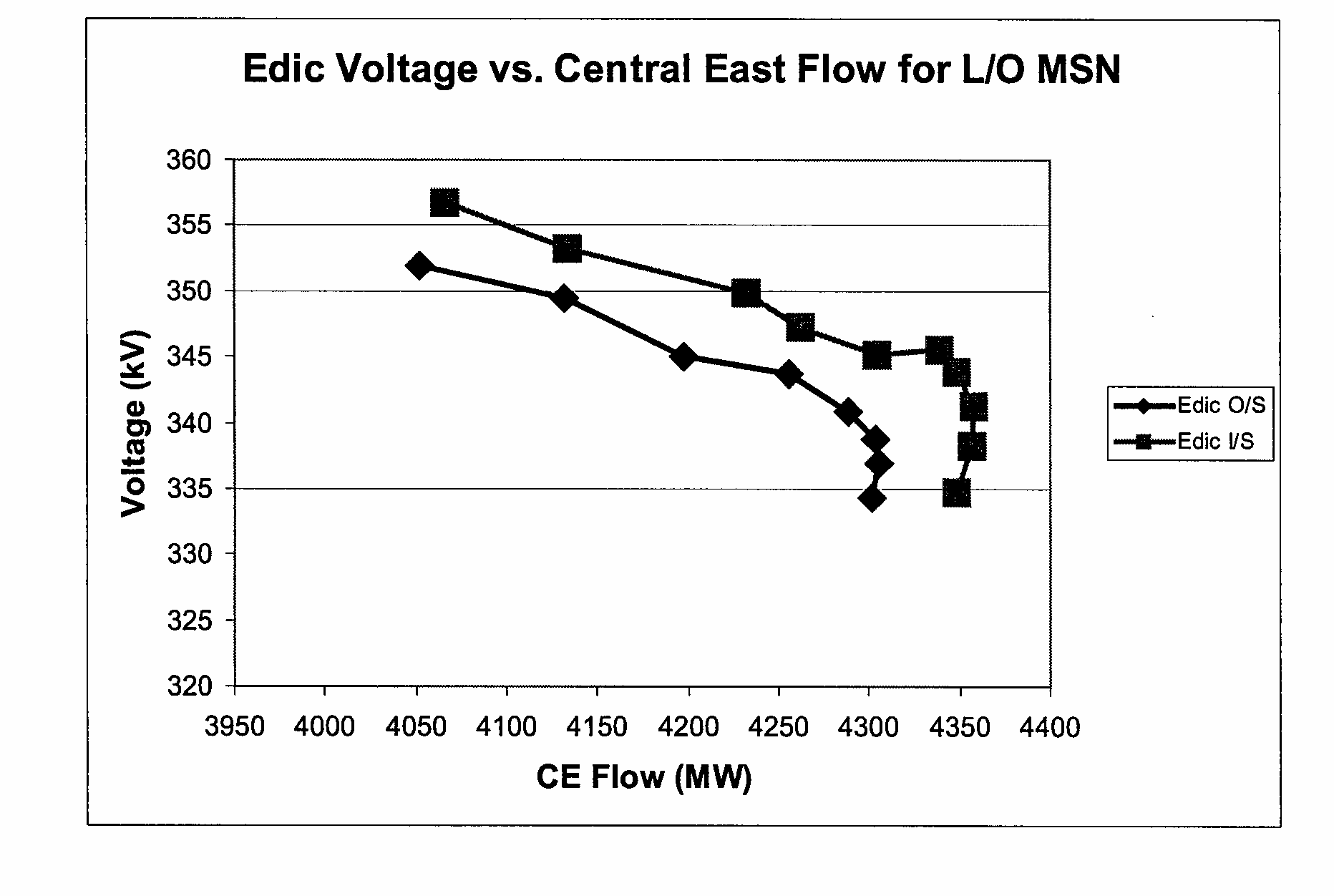 Figure A1-1. NY ISO voltage collapse threshold for system transfers.