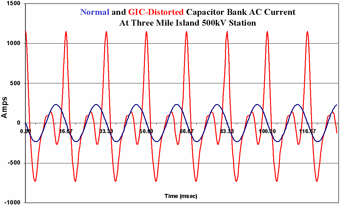 harmonic flow will cause a nearly 400% overload condition in total current flow in the capacitor bank, sufficient to initiate bank trip for any properly designed relay system.